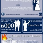 Interesting Facts About White House (Infographic)