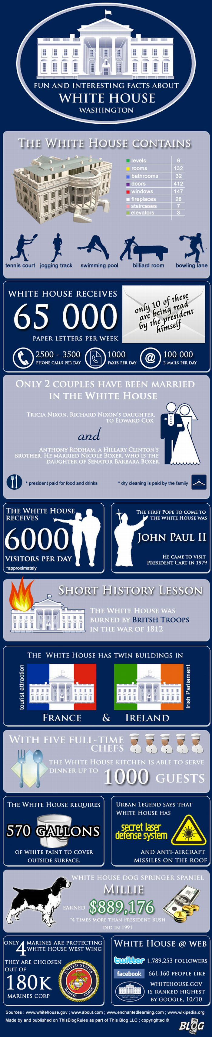 interesting facts about white house infographic the