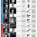 Top 10 Famous Real Life Assassins Compared (Infographic)