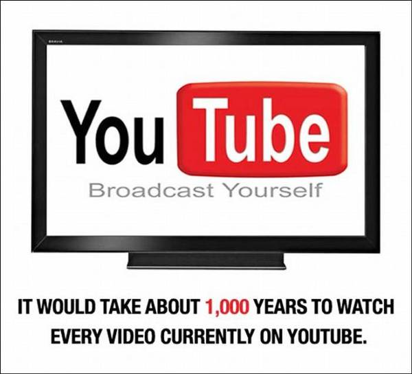 Fact about youtube videos