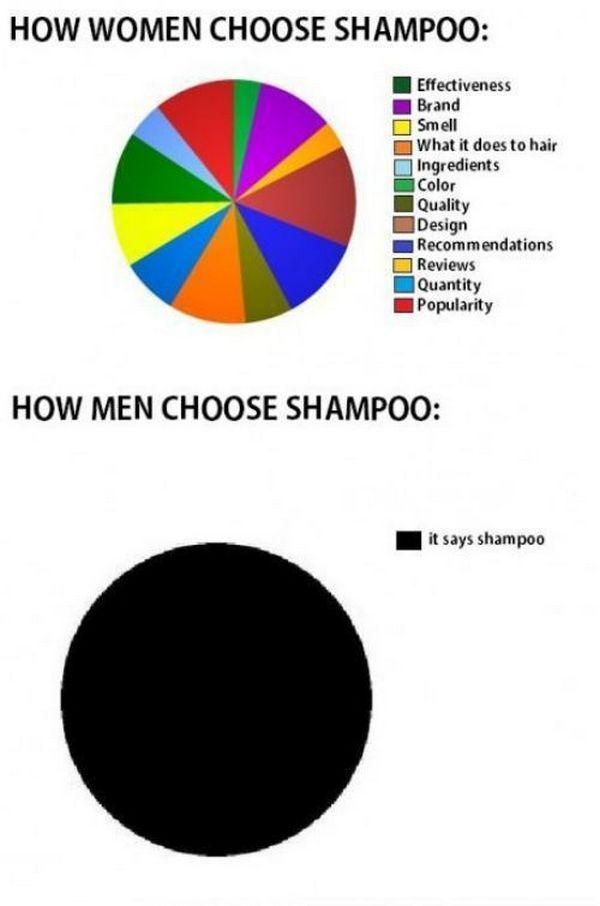 How they choose a shampoo